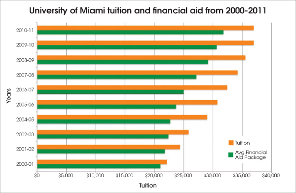 Financial aid disproportionate as tuition grows