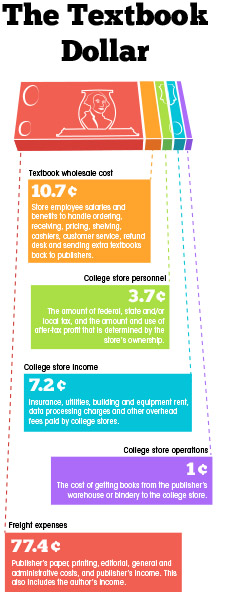 Textbook costs increase as alternatives develop