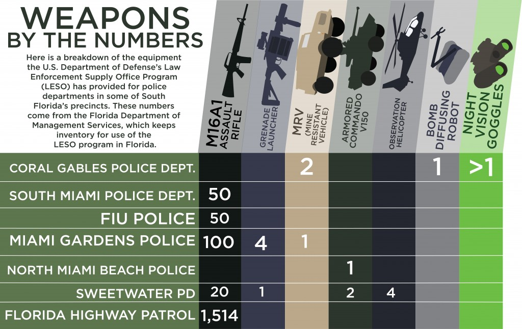 Coral Gables Police houses military-grade weapons