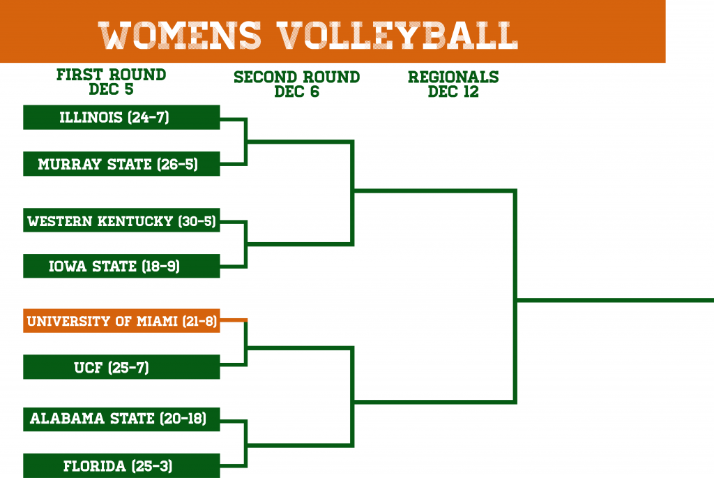 Next three rounds for the Canes in the NCAA Tournament.
