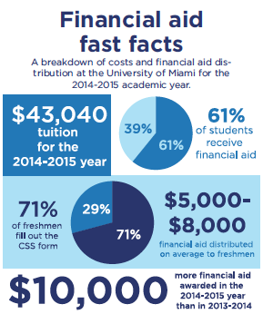 Office of financial aid urges new form the miami hurricane - Student financial aid office ...