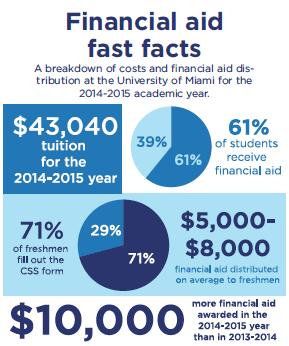 graphic_finacial_aid