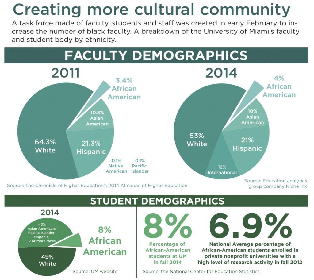 Black faculty numbers low