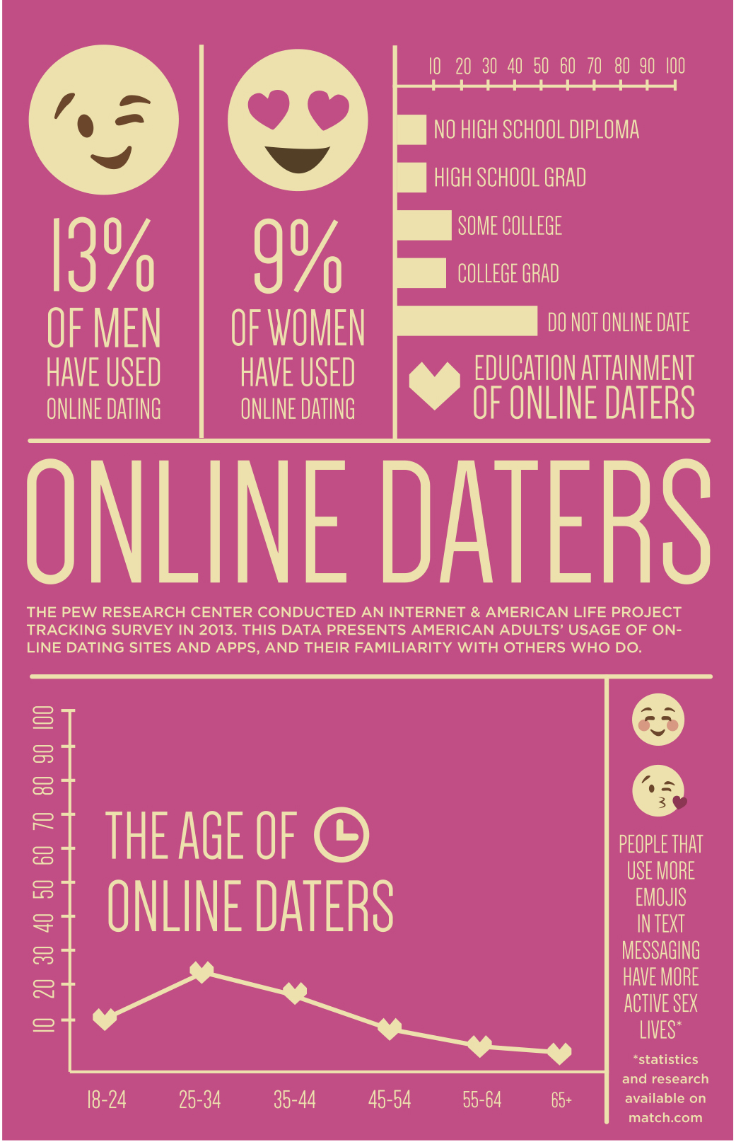 Online dating apps for college students