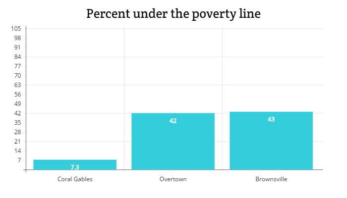 Percent under poverty line Graphic.png